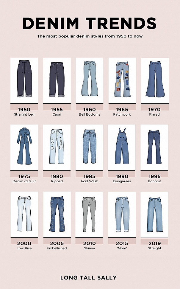 Тренды на джинсы начиная с 1950 года